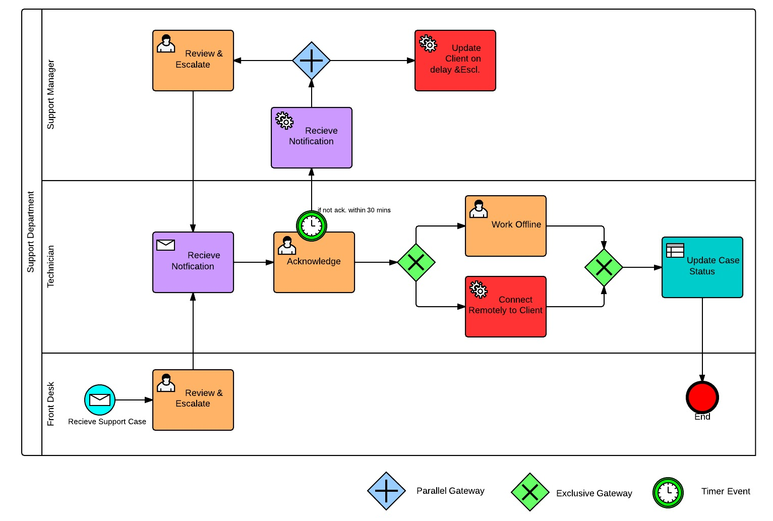 Why Use Bpmn Over Flowcharts Mcftech