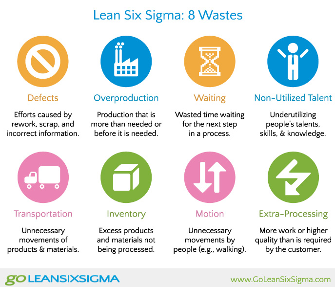 LEAN 6 Sigma Wastes