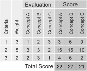 Business Process Evaluation / Score