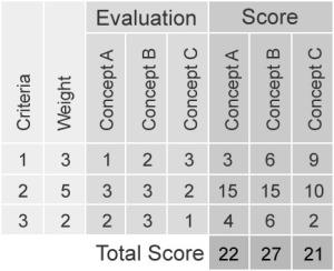 Business Process Evaluation / Score